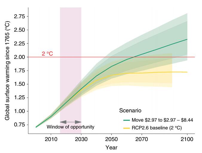 消除極端貧困(綠色)的情境與基線情景(黃色)進行比較。