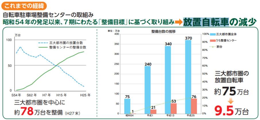 日本自行車停車空間過去30年呈現倍數成長,為鼓吹綠色運輸提供了良好條件。