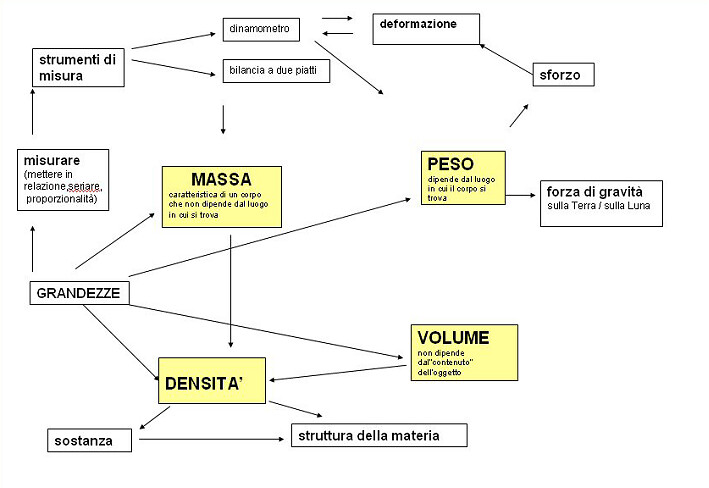 fig 1 massa peso volume densità