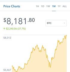 Polskie Kopalnie Bitcoin Chart