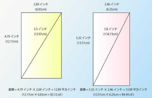 iPhoneの面積比較