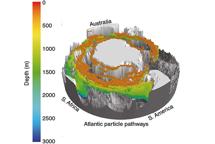 Modeled 3-D upward spiral of North Atlantic Deep Water through the Southern Ocean.