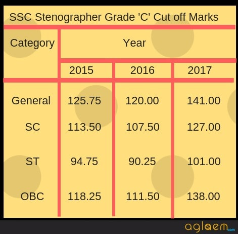SSC Stenographer Grade C & D Result 2017 Declared; Cut off increases for Grade C and D