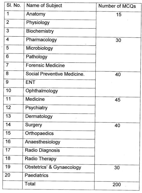 Manipur PSC Recruitment 2017 for Medical Officer & Dental Surgeon