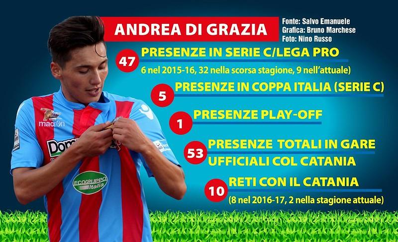 I numeri con il Catania di Andrea Di Grazia (Grafico a cura di Bruno Marchese)