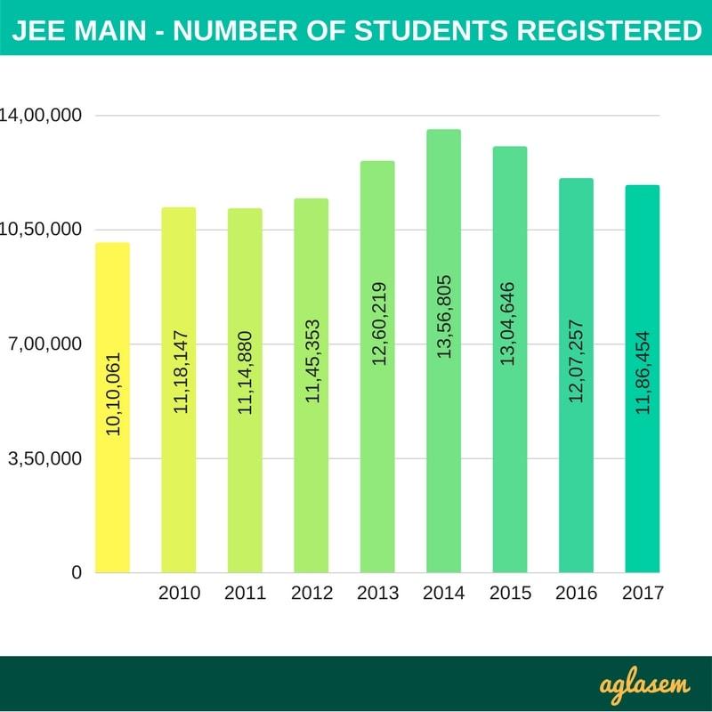 जेईई मेन 2018 सांख्यिकी