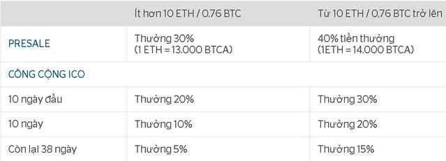 Milton Ezrati Bitcoin Calculator