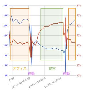MESH 温度・湿度タグ ログ グラフ 拡大