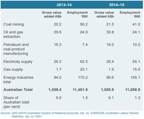 澳洲能源相關就業人口約15.5萬,多是和煤炭、油氣有關的化石燃料產業職缺。資料來源:Energy in Australia 2015