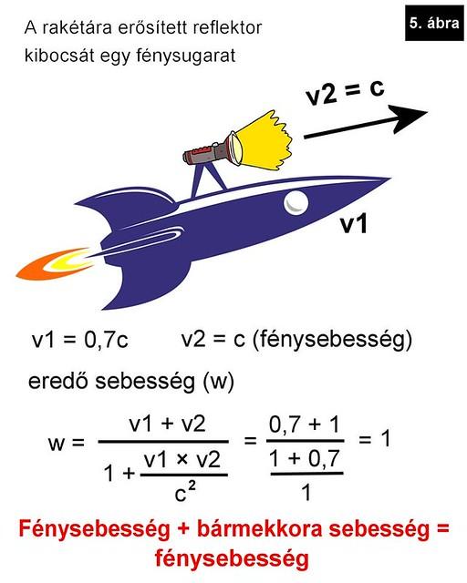 VCSE - Sebességösszeadás a speciális relatiitáselméletben, ami a mérési eredmények szerint helyesen írja le a valóságot - Gesztesi Albert