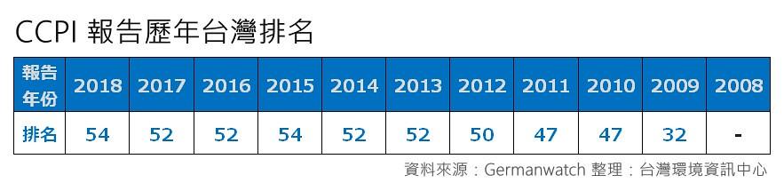 CCPI台灣歷年排名。資料來源:Germanwatch 。表格整理:環境資訊中心