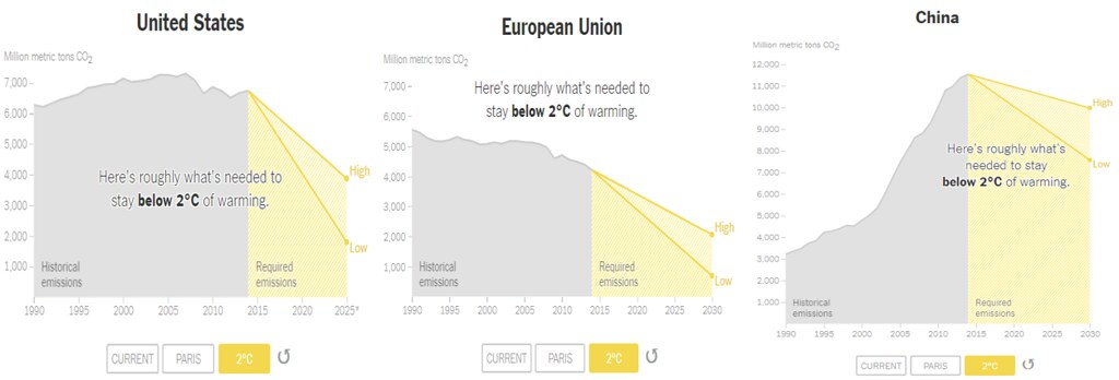 要控制全球升溫幅度不超過攝氏2度,各國減碳力道仍須加強。 (圖片來源:紐約時報)