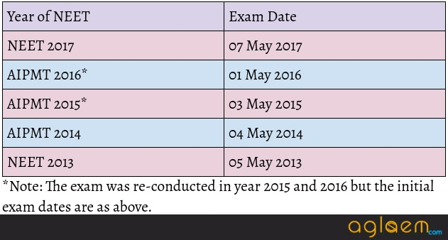 NEET 2018 Exam Date Conflict: Today's news says exam on May 07; Trends suggest May 06 as exam date