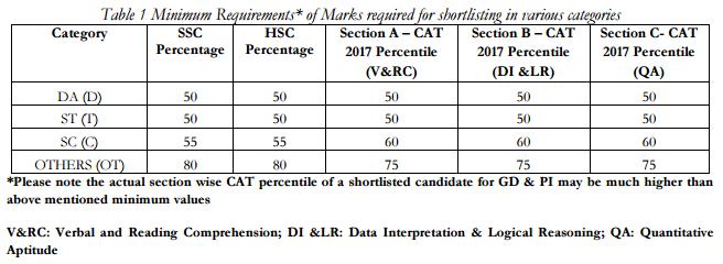 IIM Shillong (IIMS) Selection Criteria 2018 for PGP Admission 2018 2020