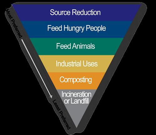 A pyramid chart