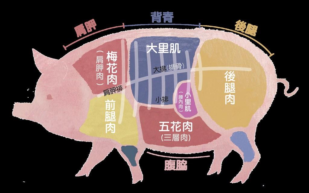 學習料理不同部位的食材也能有效減少浪費,全豬都能吃!