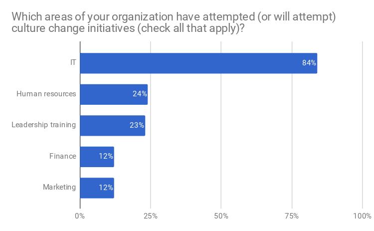 Red-Hat-publica-los-resultados-de-su-encuesta-sobre-cultura-Open-Source-4
