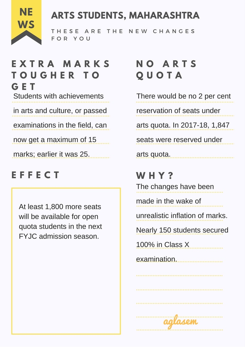 No More Arts Quota In Maharashtra FYJC, Extra Credits For Students Also Reduced