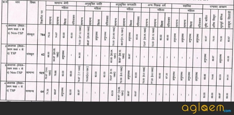 Rajasthan Sanskrit Teacher Recruitment 2017