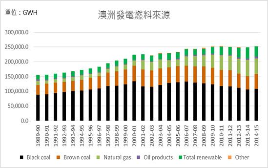 澳洲近年企圖減少煤炭用量,引發燃煤火力電廠關閉潮。資料來源:Australian Energy Update 2016