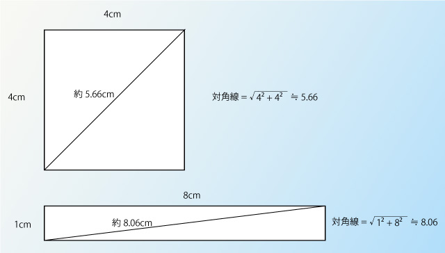 四角形の面積比較