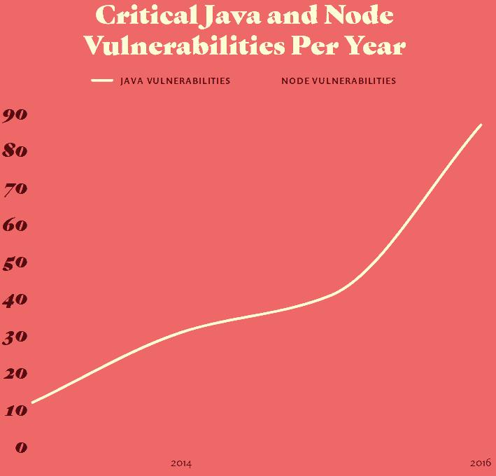 Vulnerabilidades-criticas-halladas-en-Java-y-Node