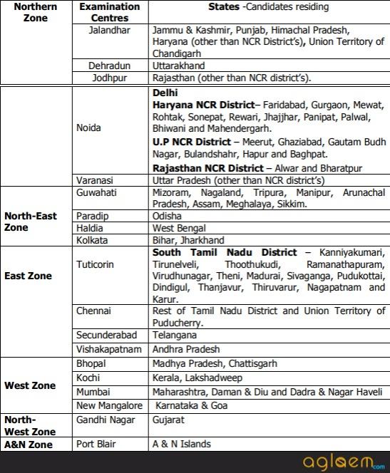 Indian Coast Guard Navik Admit Card 2018