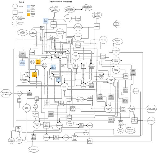 Factorio Flowchart - Petrochemical Processes | by stormdog42