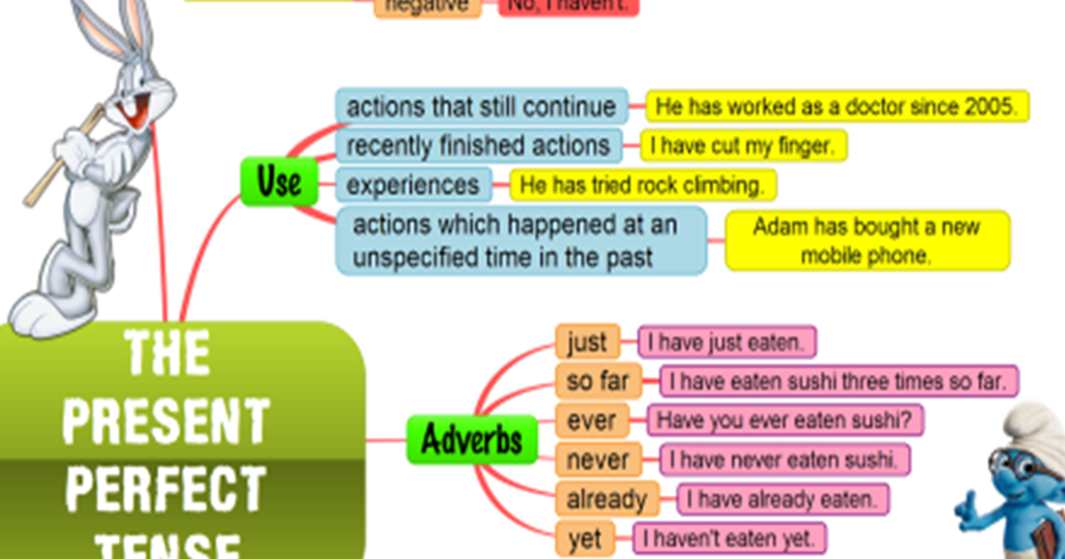 The Present Perfect Tense in English 5
