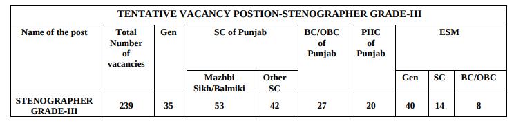 Punjab and Haryana High Court Stenographer Grade III Recruitment 2018