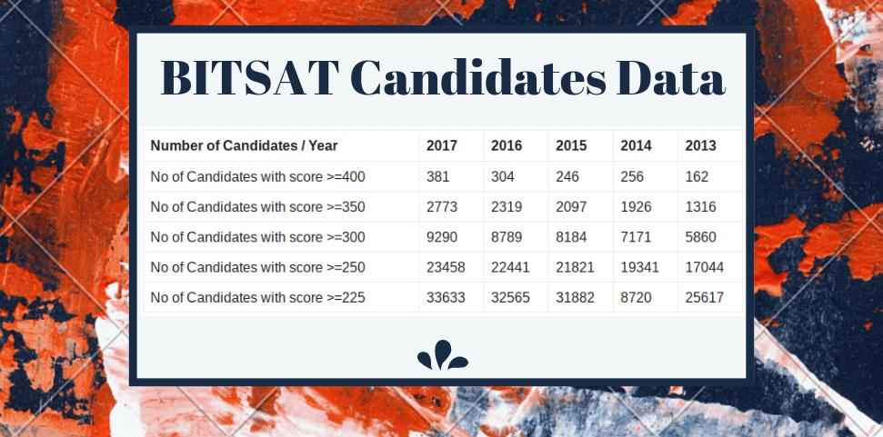 BITSAT Application Form 2018 Available - Apply Here Online | AglaSem on