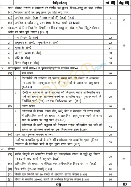 Cbse class 10 hindi b exam pattern marking scheme question paper cbse class 10 exam pattern question paper design 2018 malvernweather Gallery
