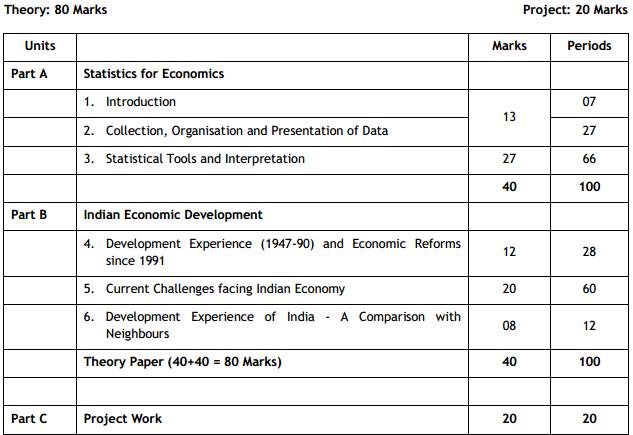 CBSE Class 11 Economics Exam Pattern, Marking Scheme & Question