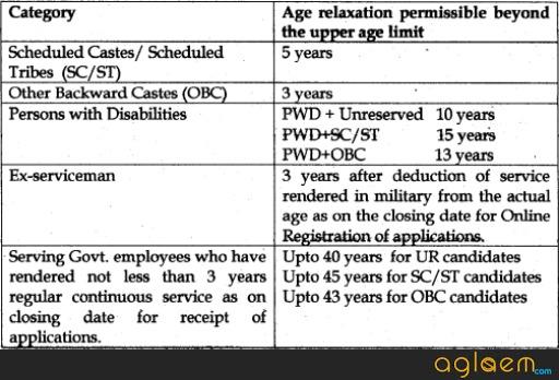 AP Postman Recruitment 2018
