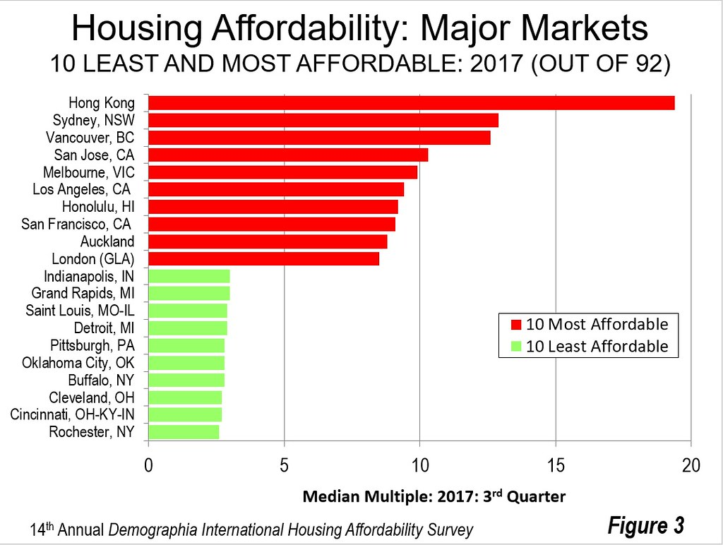Housing Affordability and the Standard of Living: The 14th Annual Demographia International ...