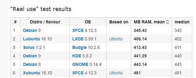 Сравнение потребления памяти GNOME vs Xfce