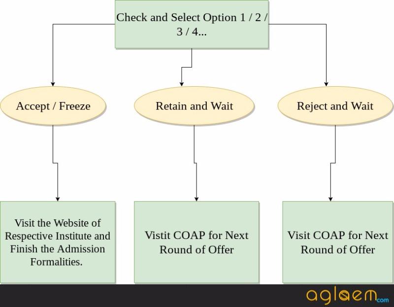 COAP 2018 Result / Offer
