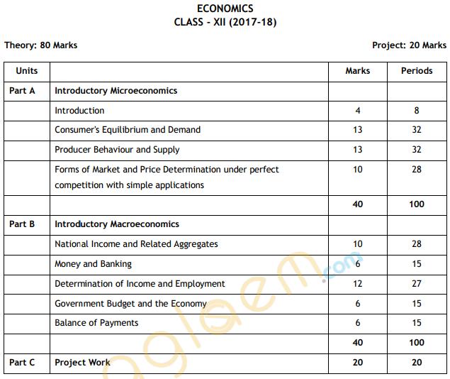 Cbse Class 12 Economics Exam Pattern Marking Scheme Question