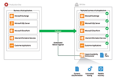 Available today, Veeam Availability Orchestrator enables enterprises to mitigate the risk caused by outdated and untested disaster recovery plans and instead easily create, document, test and execute DR plans, ensuring total compliance.