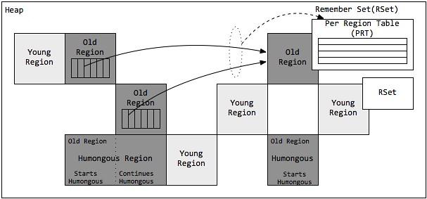 G1的分区模型