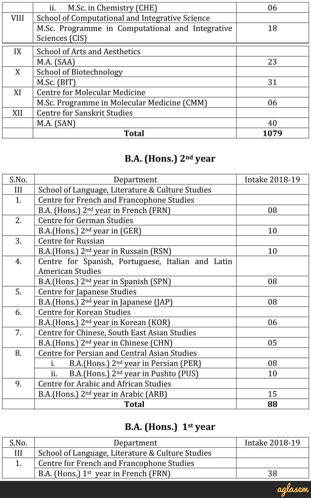 JNU Entrance Exam Result 2018