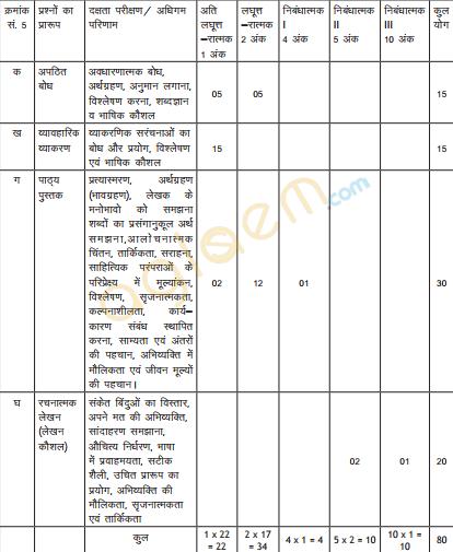 Cbse class 10 hindi a exam pattern marking scheme question paper cbse class 10 exam pattern question paper design 2018 malvernweather Image collections