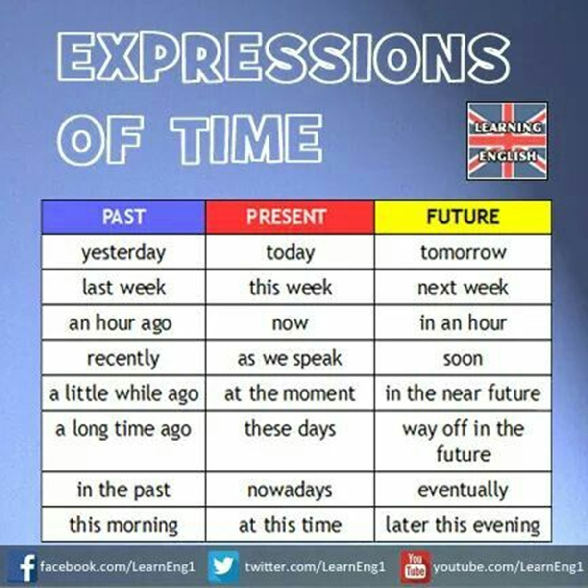 The Expressions of Time 3