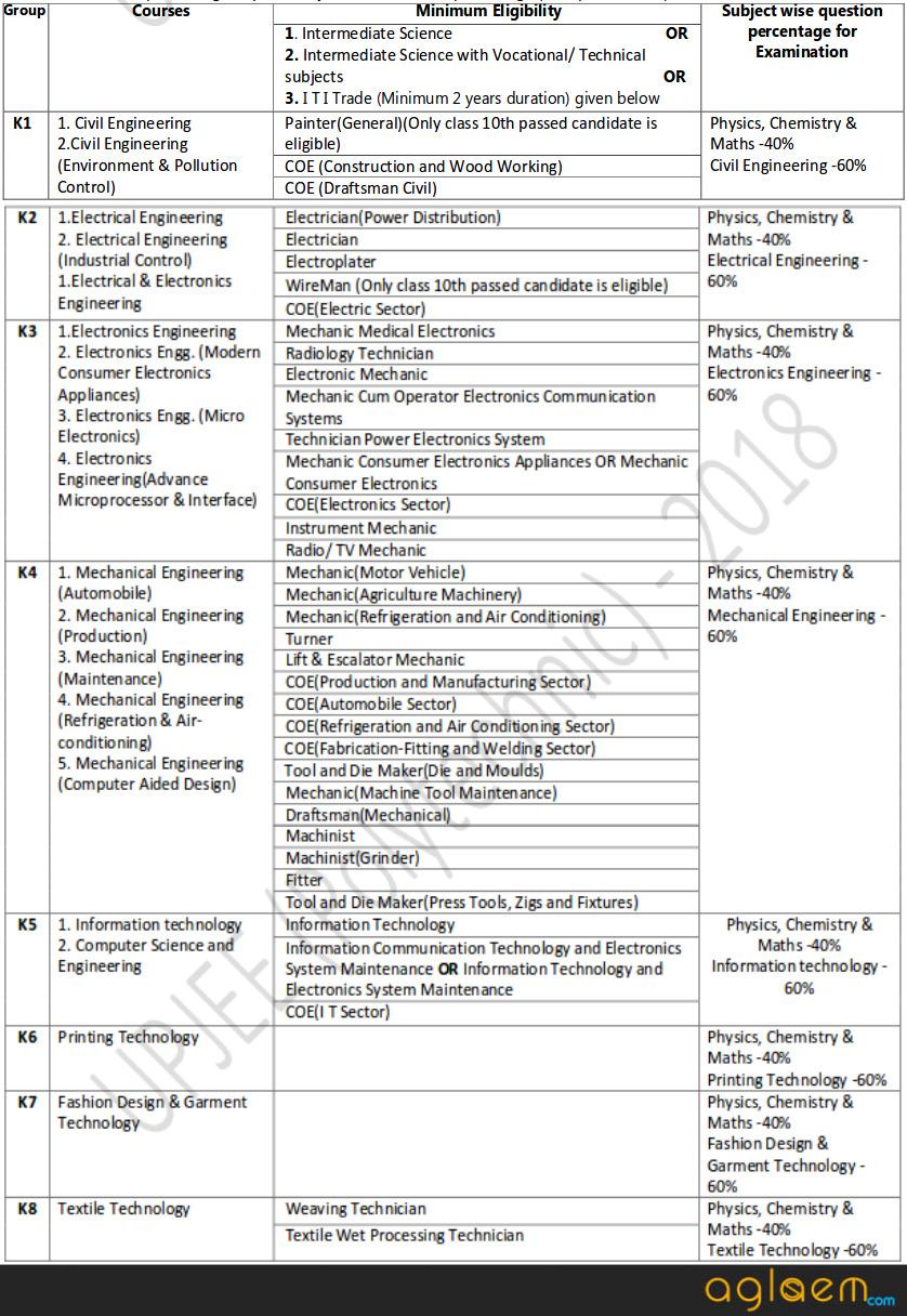 Jeecup 2020 Syllabus Check Here Up Polytechnic Syllabus Aglasem Admission