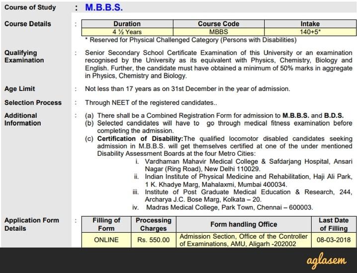 AMU 2018 MBBS: Application Form / Registration, Merit List, Selection