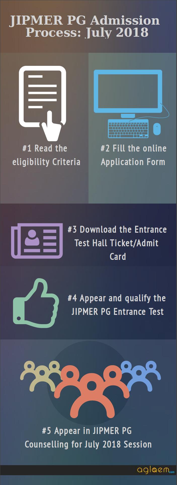 JIPMER PG (MD/MS) July 2018 Session | JIPMER PG 2018