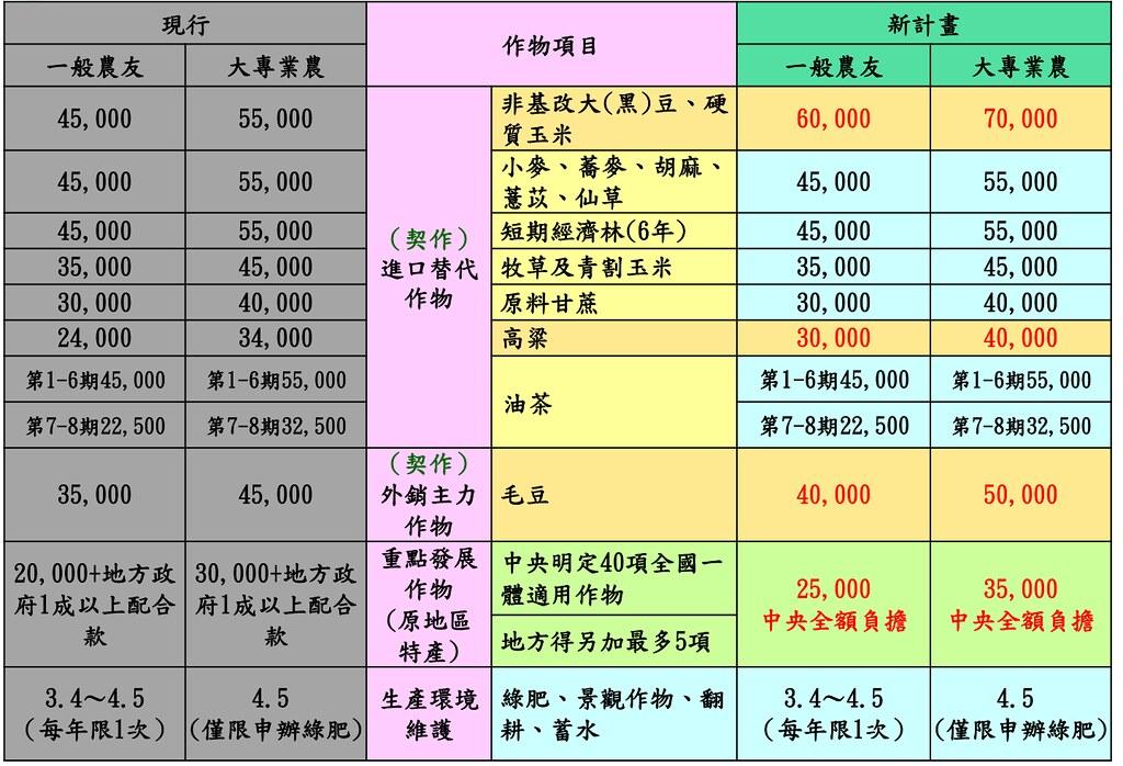 各種對地直接給付獎勵(單位:元/公頃/期作)。圖片擷取自農委會簡報。