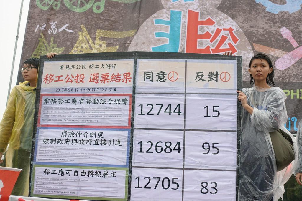 移工盟在凱道公布移工公投結果,三項訴求皆獲壓倒性支持。(攝影:張智琦)
