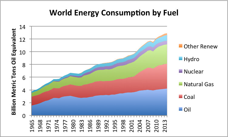 World Energy Statistics