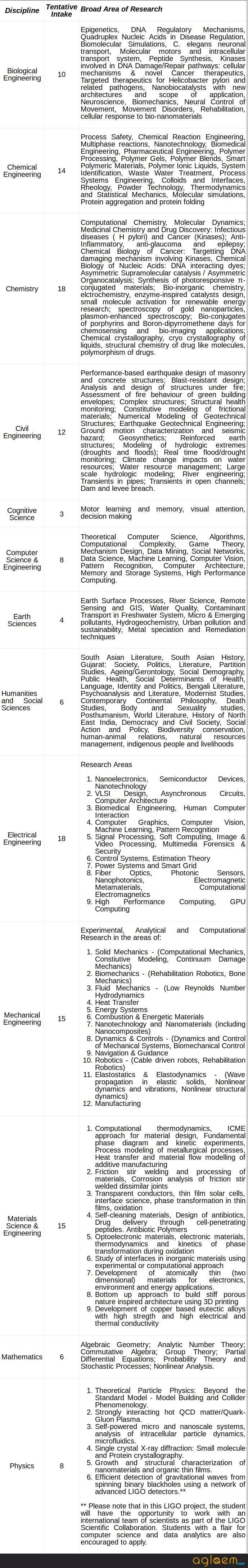IIT Gandhinagar Ph.D Admission 2018